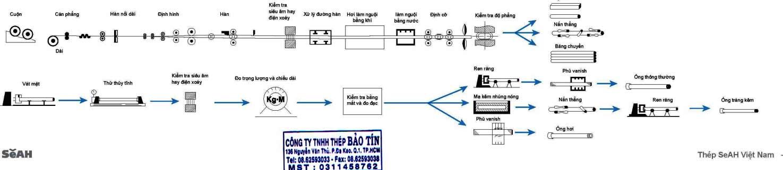 Dây chuyền sản xuất ống thép SeAH